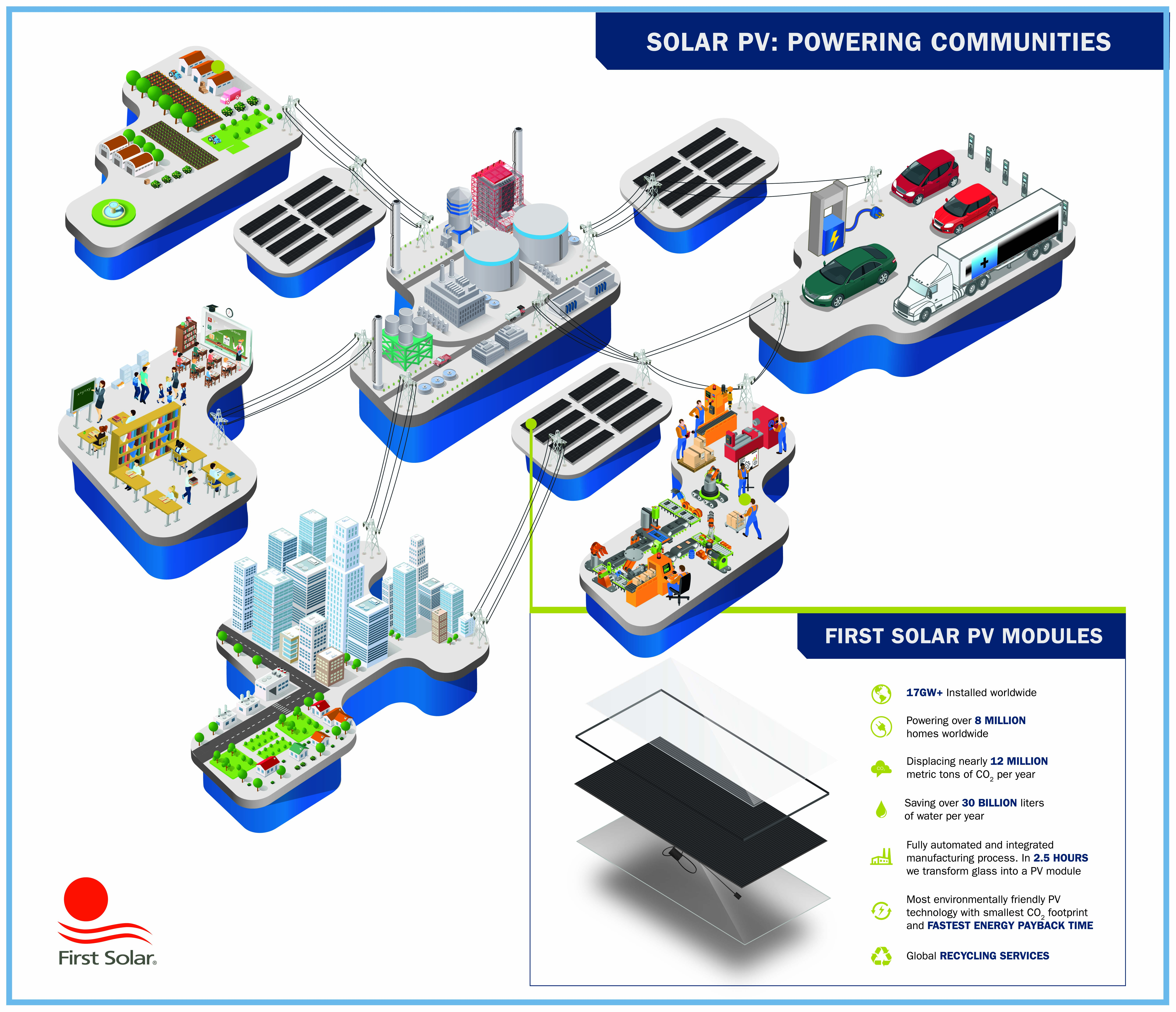 Solar PV: Power Communities|