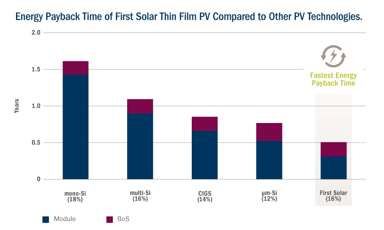 Corporate First Solar