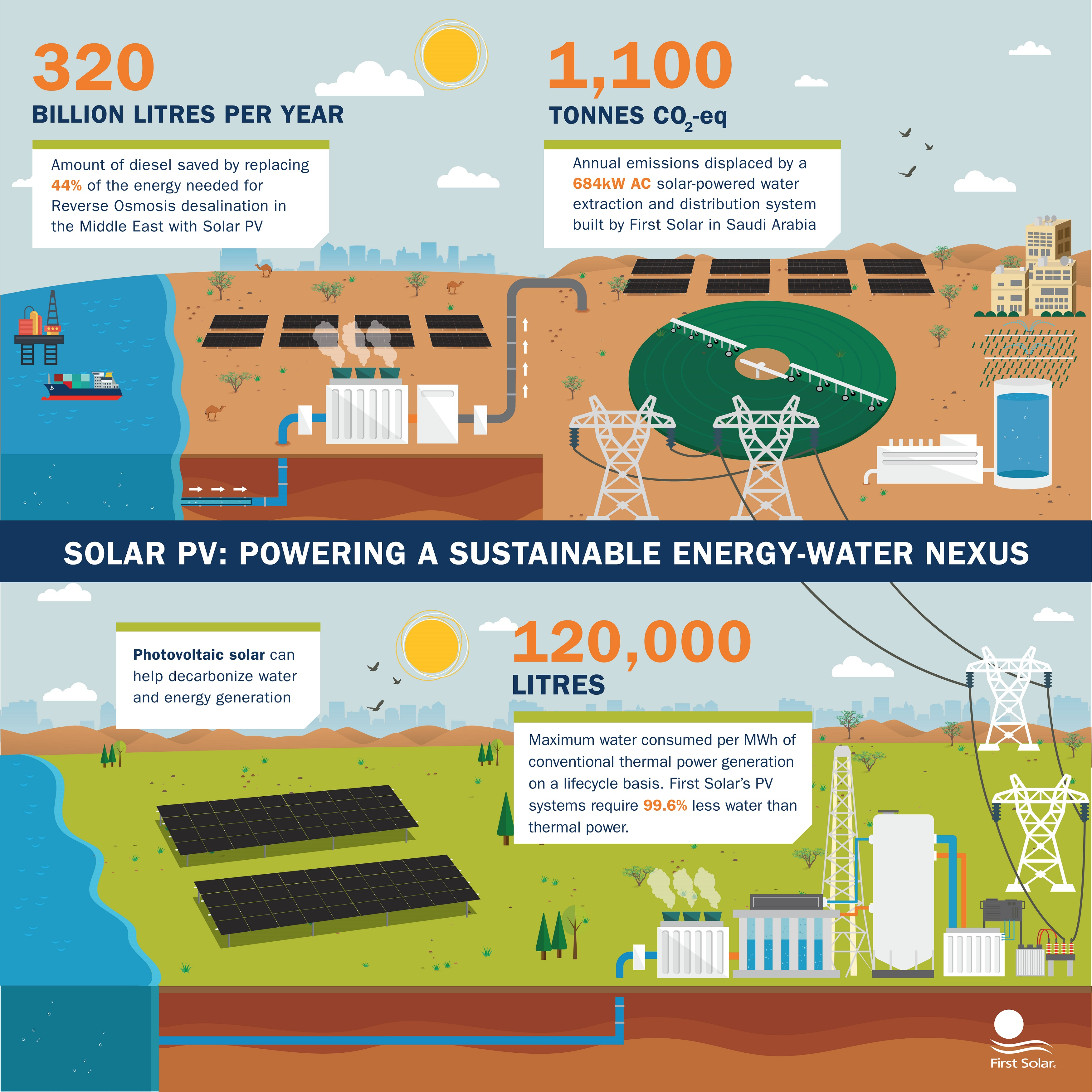 Solar PV: Powering a Sustainable Energy-Water Nexus|
