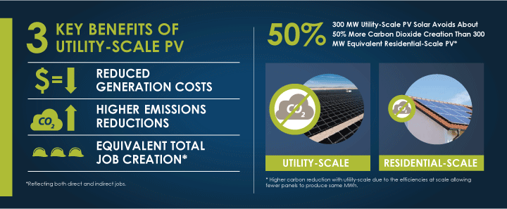 3 Key Benefits of Utility-Scale PV
